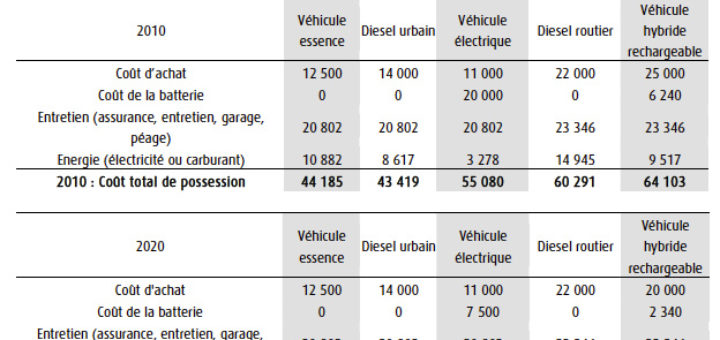 comparatif voiture electrique ou hybride dm service. Black Bedroom Furniture Sets. Home Design Ideas